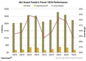 uploads/2016/01/JJ-Snack-Foodss-Fiscal-1Q16-Performance-2016-01-311.jpg