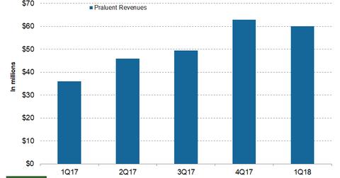 uploads/2018/05/Praluent.png