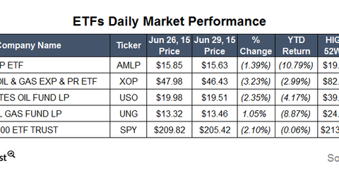 uploads/2015/06/ETFs.png