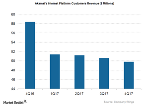uploads/2018/02/AKAM_INternet-Platform-Customer-revs-1.png
