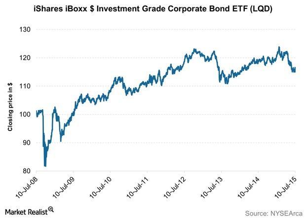 uploads///iShares iBoxx Investment Grade Corporate Bond ETF LQD