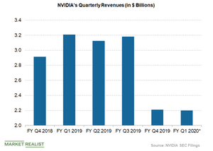 uploads///nvidia revenues