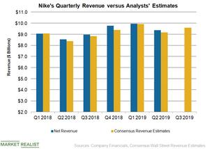 uploads/2019/03/NKE-Revenue-Q3-1.png