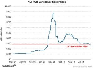 uploads///KCl FOB Vancouver Spot Prices