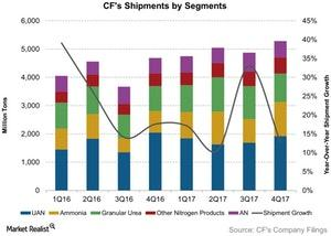 uploads/2018/02/CFs-Shipments-by-Segments-2018-02-15-1.jpg