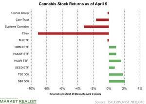 uploads/2019/04/1-Cannabis-Stock-Returns-as-of-April-5-2019-04-07-1.jpg
