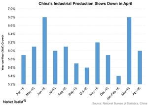 uploads/2016/05/Chinas-Industrial-Production-Slows-Down-in-April-2016-05-191.jpg