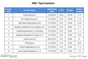 uploads/2019/02/kmi-top-investors-1.jpg