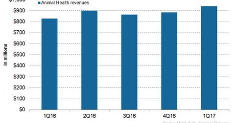 uploads/2017/07/Animal-Health-Revenues-1.png