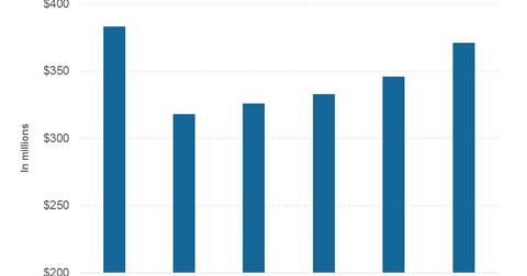 uploads/2017/02/part-2-revenues-4-1.png