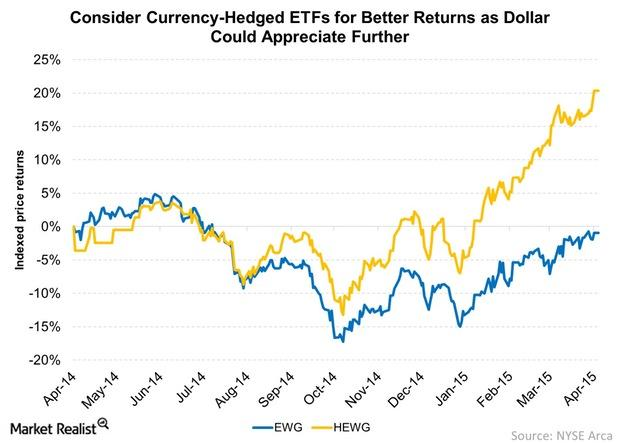 uploads///Consider Currency Hedged ETFs for Better Returns as Dollar Could Appreciate Further