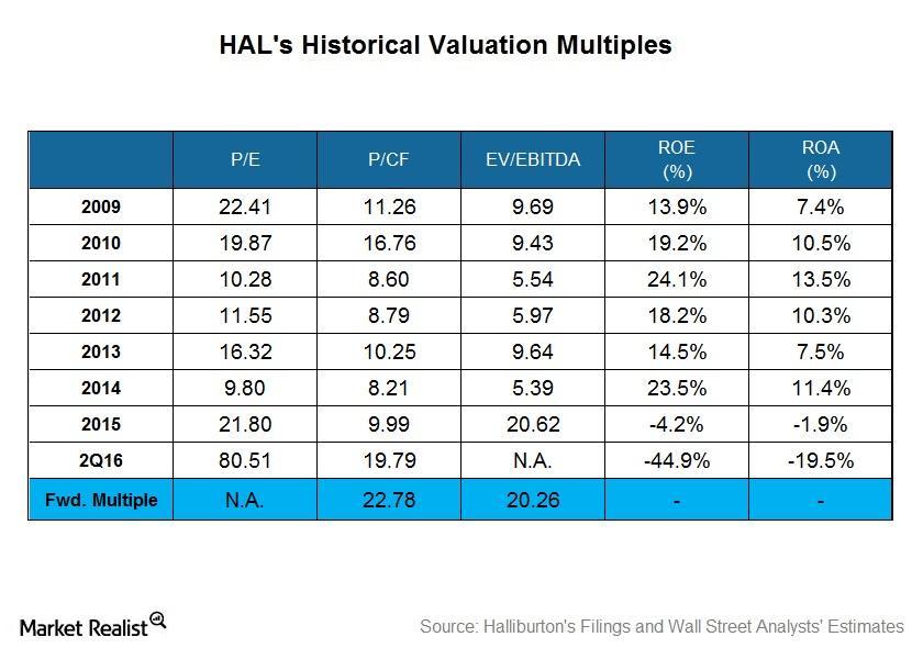 uploads///Historical Valuation