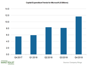 uploads/2018/08/capex-trends-1.png