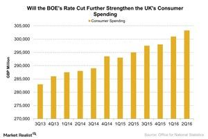 uploads/2016/08/Will-the-BOEs-Rate-Cut-Further-Strengthen-the-UKs-Consumer-Spending-2016-08-06-1.jpg