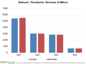 uploads/2019/05/Chart-2-Revenues-7-1.png