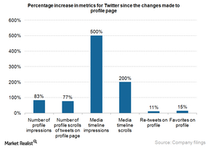 uploads/2015/07/Twitter-metrics-increase.png