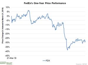 uploads/2019/03/Chart-4-Price-1.png