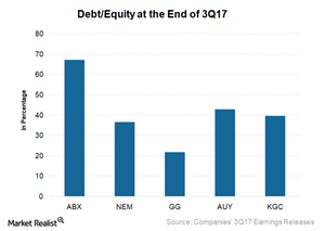 uploads/2017/11/Debt-to-Equity-1.png