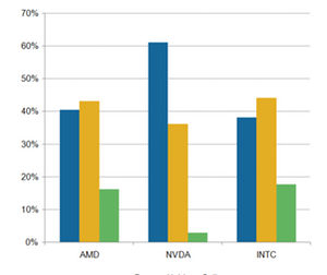 uploads/2019/04/A3_Semiconductors_AMD-INTC-NVDA-analyst-recommendation-Apr-19-1.png