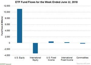 uploads/2018/06/3-ETFs-1.png
