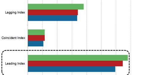 uploads/2015/07/Leading-index1.png