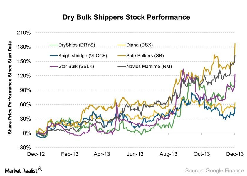 uploads///Dry Bulk Shippers Stock Performance    e