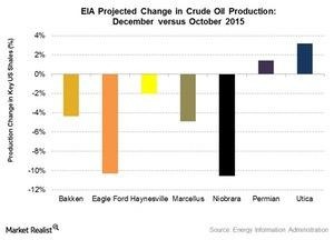 uploads///Oil projected