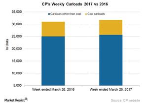 uploads/2017/03/CP-Carloads-6-1.png