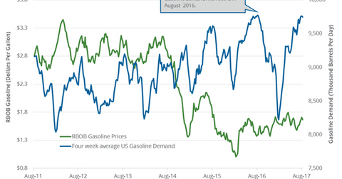 uploads/2017/08/gasoline-demand-4-1.png