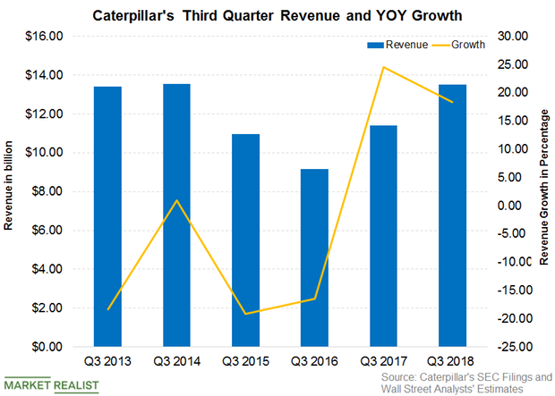 uploads///Caterpillar Revenue Q  Post
