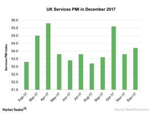 uploads/2018/01/UK-Services-PMI-in-December-2017-2018-01-15-1.jpg