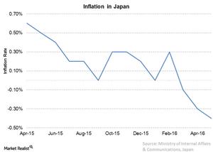uploads/2016/07/4-Japan-Inflation-2.png