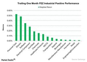 uploads/2015/10/Trailing-One-Month-FEZ-Industrial-Positive-Performance-2015-10-201.jpg