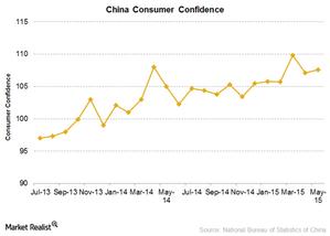 uploads/2015/07/China-consumer-confidenc1.png