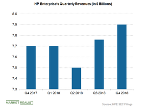 uploads/2018/12/HPE-quarterly-revenues-1.png