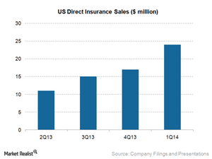 uploads/2015/02/3.1-US-direct-insurance-sales1.png