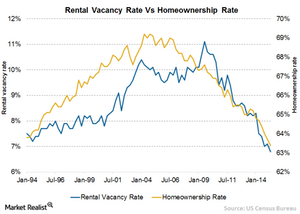 uploads/2015/08/Chart-11-Rental-VR1.png