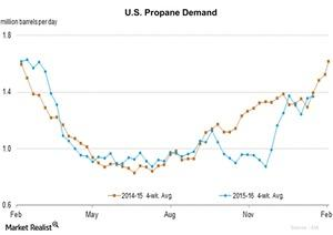 uploads/2016/01/U.S.-Propane-Demand1.jpg