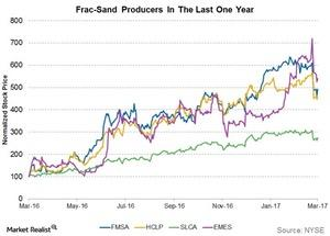 uploads///frac sand producers in the last one year