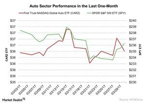uploads/2017/03/Auto-Sector-Performance-in-the-Last-One-Month-2017-03-31-1.jpg