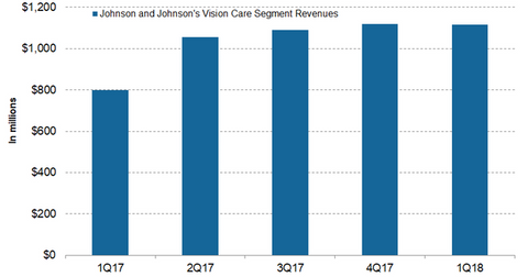 uploads/2018/06/Vision-Care-1.png