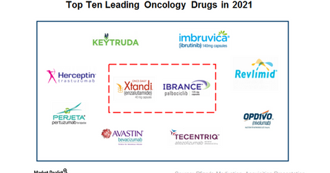 uploads/2016/08/top-10-oncology-drugs-1.png
