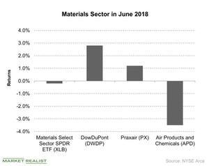 uploads/2018/07/Materials-Sector-in-June-2018-2018-07-03-1.jpg