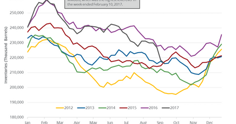 uploads/2017/09/gasoline-inventories-2-1.png