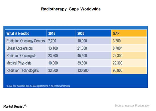 uploads///radiotherapy gaps