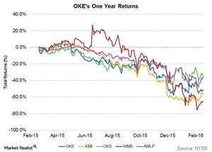 uploads/2016/02/OKEs-one-year-returns21.jpg