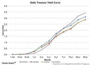 uploads///daily treasury yield curve