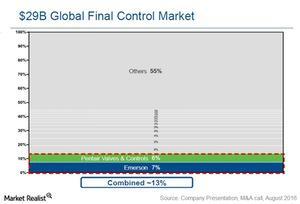 uploads///emerson pentair market share