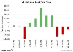uploads/2015/12/US-High-Yield-Bond-Fund-Flows-2015-12-021.jpg