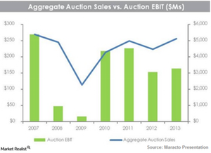 uploads/2015/03/Marcato_Sales-vs-EBIT1.png